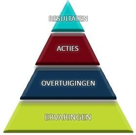 resultaten piramide