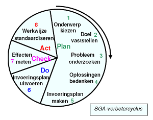 SGA verbetercyckus