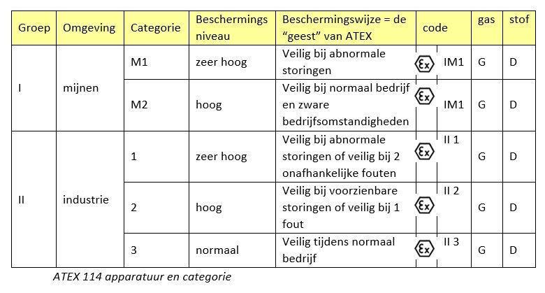 ATEX 114 tabel