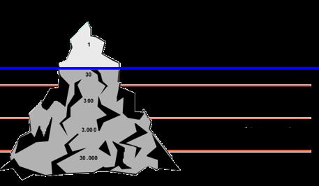 ijsberg theorie