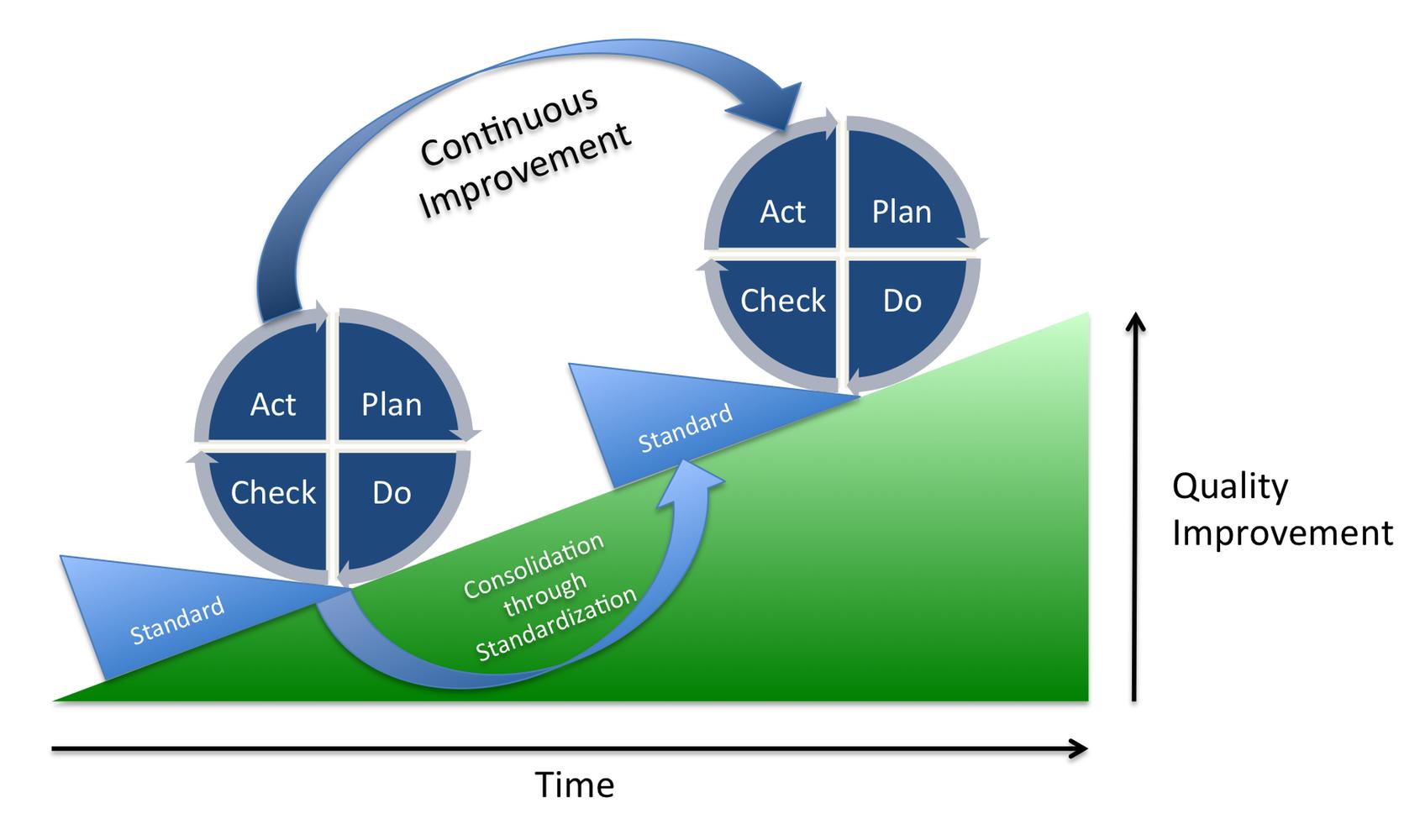 Deming cirkel PDCA - mogelijkheden en moeilijkheden bij ...