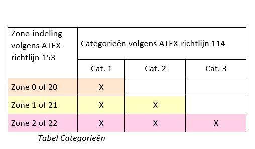 tabel categorien